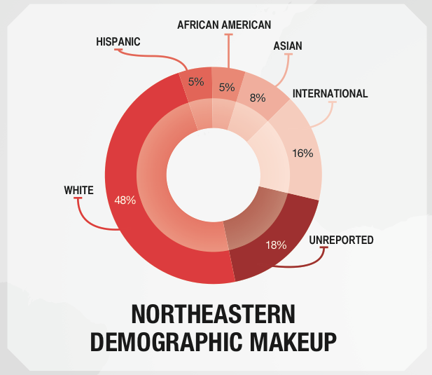 Deserving the Word: Diversity at Northeastern // Woof Magazine
