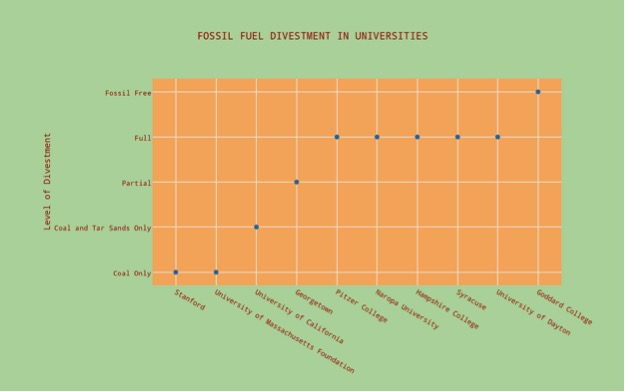 DATA COLLECTED FROM GOFOSSILFREE.ORG; Note: Fossil Free means that the institution has no investments in fossil fuel companies and has made a commitment to avoid them in the future whereas Full divestment means the institution made a commitment to divest from all fossil fuel companies that it may currently have investments in.